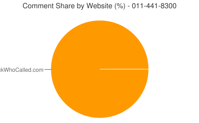 Comment Share 011-441-8300